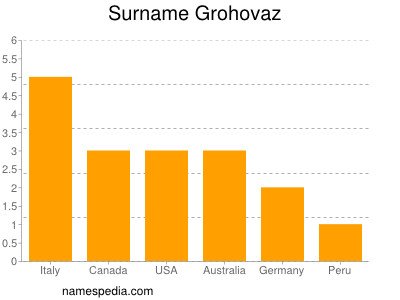 Surname Grohovaz