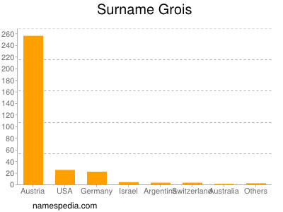 Surname Grois