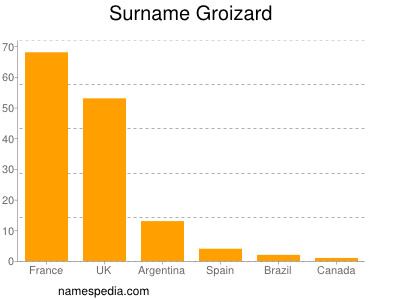 Surname Groizard