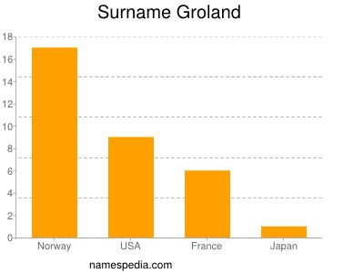 Surname Groland