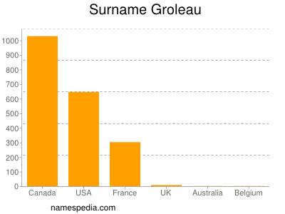 Surname Groleau