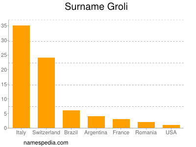 Surname Groli