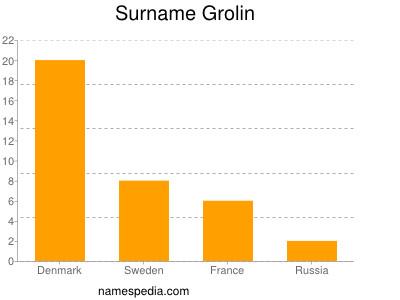 Surname Grolin