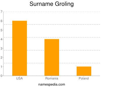 Surname Groling