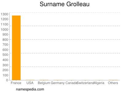 Surname Grolleau