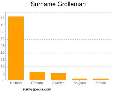 Surname Grolleman