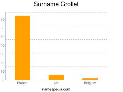 Surname Grollet