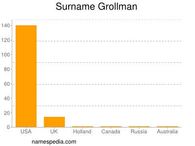 Surname Grollman