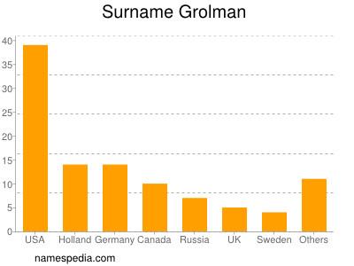 Surname Grolman