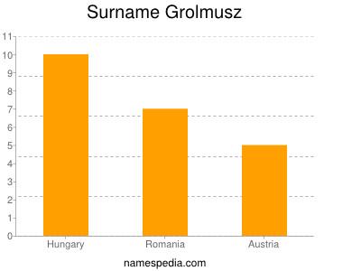 Surname Grolmusz