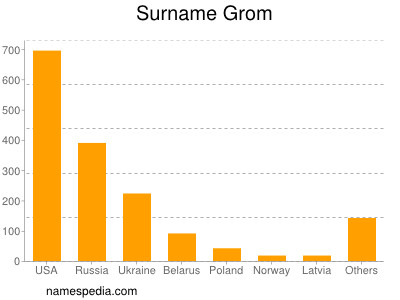 Surname Grom