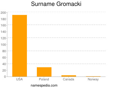 Surname Gromacki