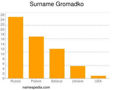Surname Gromadko