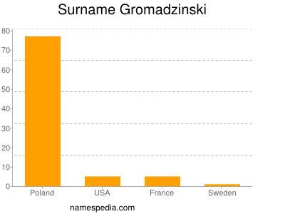 Surname Gromadzinski