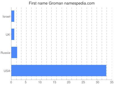 Given name Groman