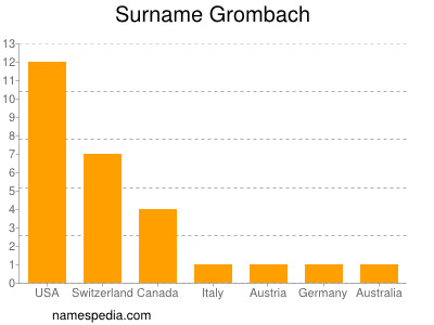 Surname Grombach