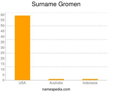 Surname Gromen