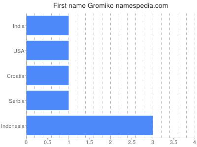 Given name Gromiko