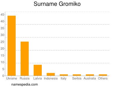 Surname Gromiko
