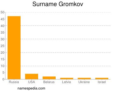 Surname Gromkov