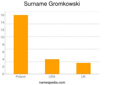 Surname Gromkowski