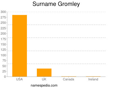 Surname Gromley