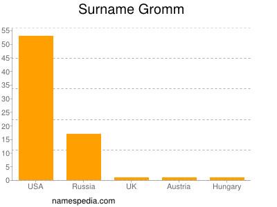 Surname Gromm