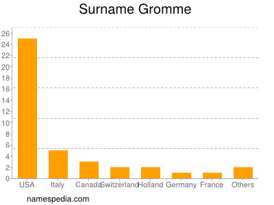 Surname Gromme