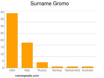 Surname Gromo