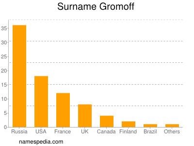 Surname Gromoff