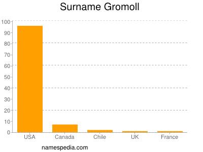 Surname Gromoll