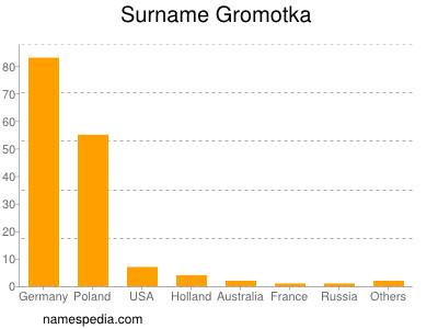 Surname Gromotka