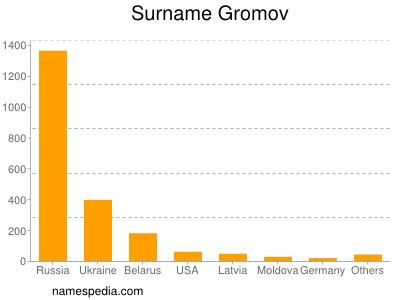 Surname Gromov