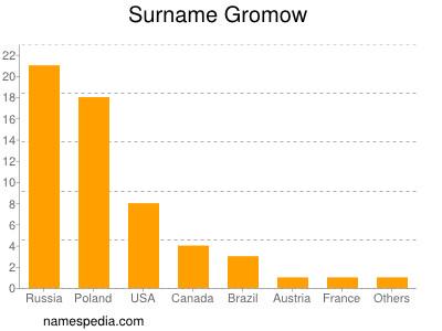 Surname Gromow