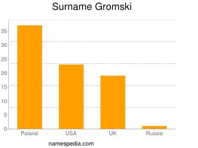 Surname Gromski