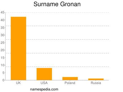 Surname Gronan