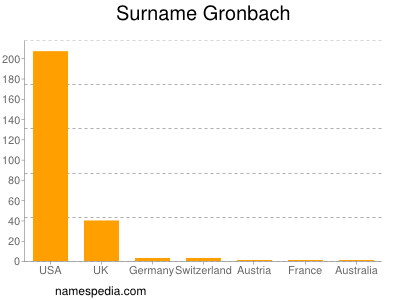 Surname Gronbach