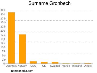 Surname Gronbech