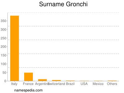 Surname Gronchi
