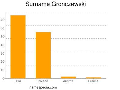 Surname Gronczewski