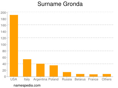 Surname Gronda