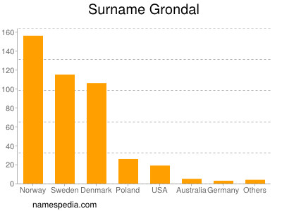 Surname Grondal