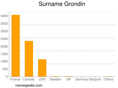 Surname Grondin