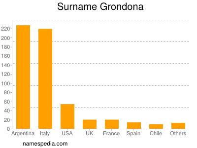 Surname Grondona