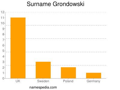 Surname Grondowski