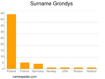 Surname Grondys