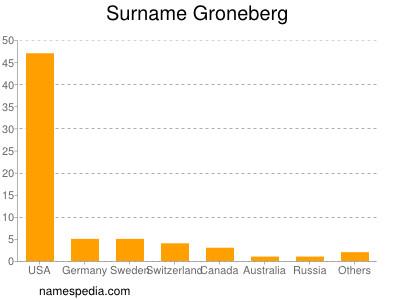 Surname Groneberg