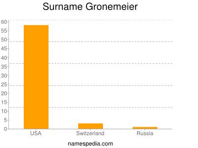 Surname Gronemeier