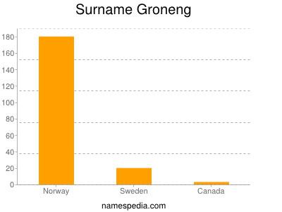 Surname Groneng