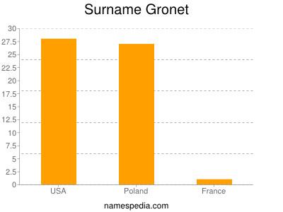 Surname Gronet
